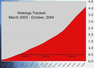 lots of blogs